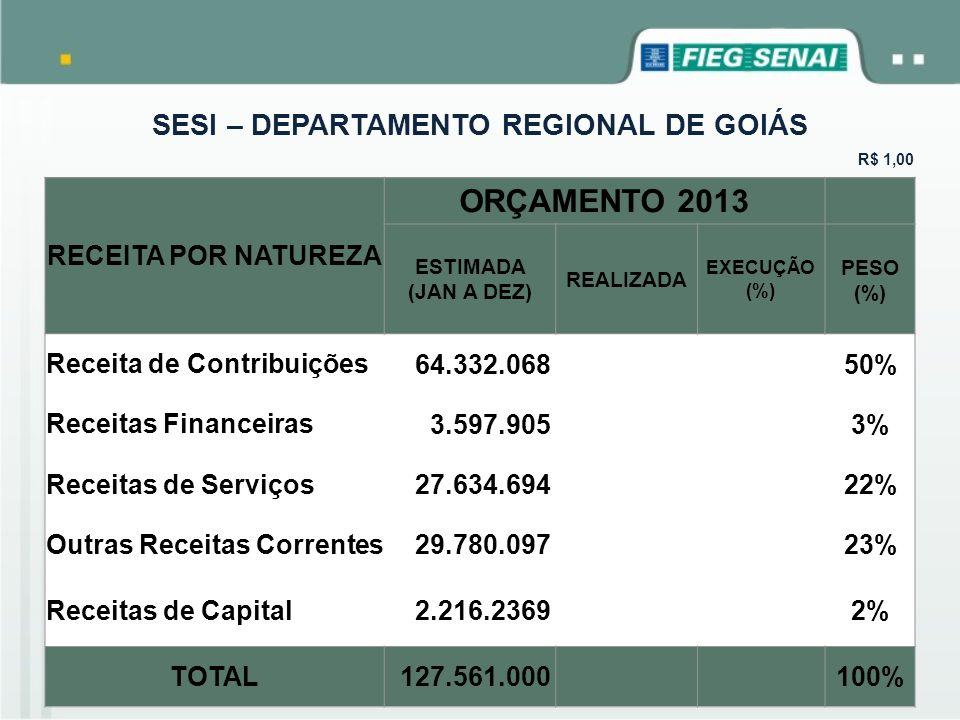SESI – DEPARTAMENTO REGIONAL DE GOIÁS R$ 1,00 RECEITA POR NATUREZA ORÇAMENTO 2013 ESTIMADA (JAN A DEZ) REALIZADA EXECUÇÃO (%) PESO (%) Receita de Cont