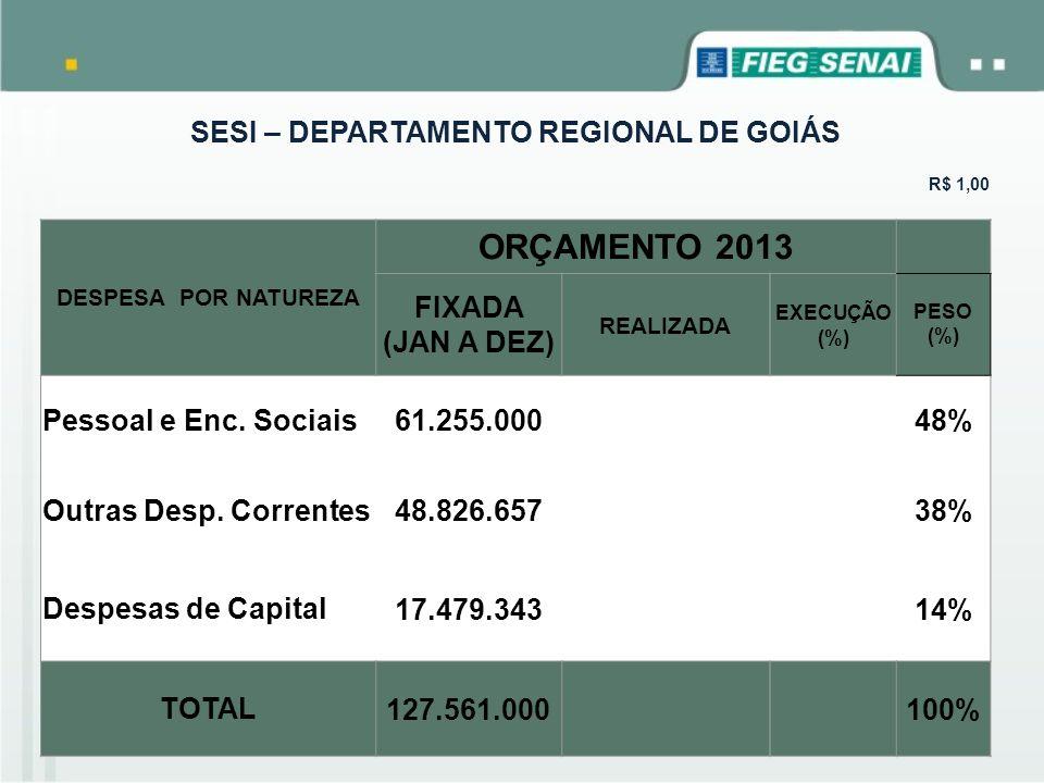 SESI – DEPARTAMENTO REGIONAL DE GOIÁS R$ 1,00 DESPESA POR NATUREZA ORÇAMENTO 2013 FIXADA (JAN A DEZ) REALIZADA EXECUÇÃO (%) PESO (%) Pessoal e Enc. So