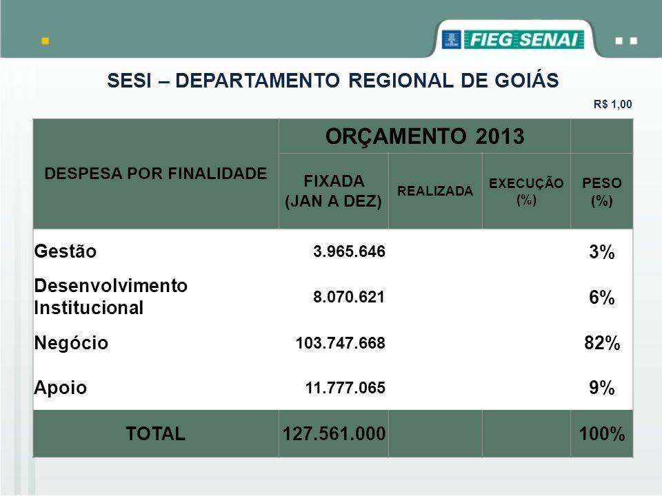 SESI – DEPARTAMENTO REGIONAL DE GOIÁS R$ 1,00 DESPESA POR FINALIDADE ORÇAMENTO 2013 FIXADA (JAN A DEZ) REALIZADA EXECUÇÃO (%) PESO (%) Gestão 3.965.64