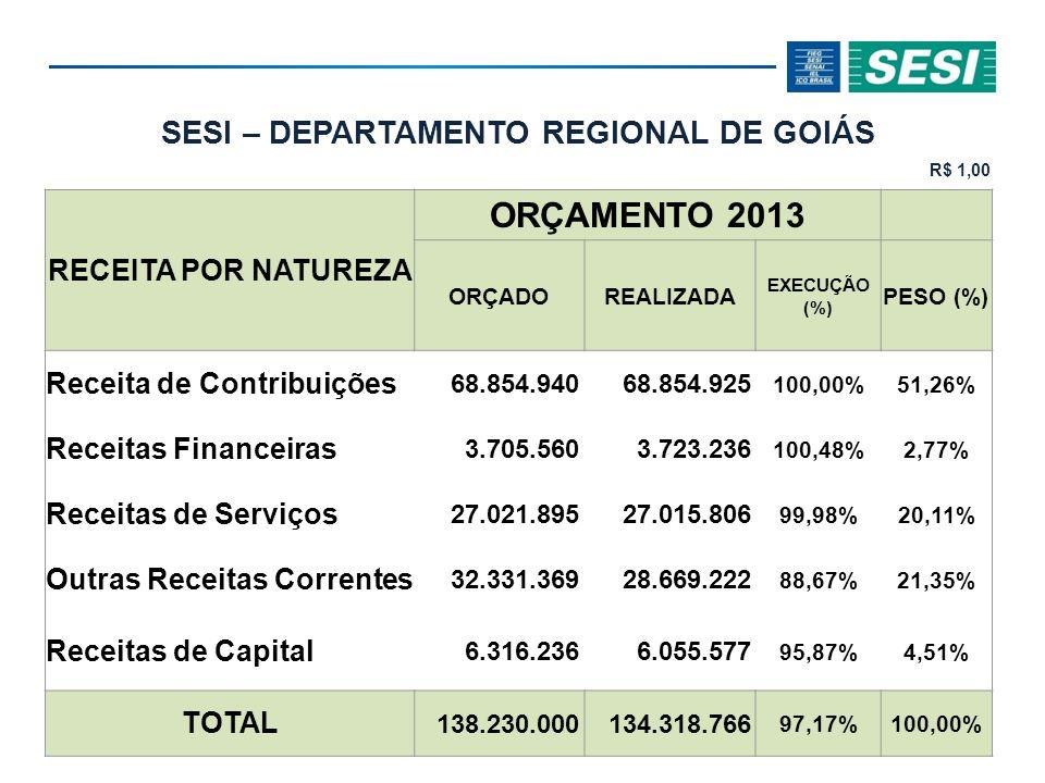 SESI – DEPARTAMENTO REGIONAL DE GOIÁS R$ 1,00 RECEITA POR NATUREZA ORÇAMENTO 2013 ORÇADOREALIZADA EXECUÇÃO (%) PESO (%) Receita de Contribuições 68.854.94068.854.925 100,00%51,26% Receitas Financeiras 3.705.5603.723.236 100,48%2,77% Receitas de Serviços 27.021.89527.015.806 99,98%20,11% Outras Receitas Correntes 32.331.36928.669.222 88,67%21,35% Receitas de Capital 6.316.2366.055.577 95,87%4,51% TOTAL 138.230.000134.318.766 97,17%100,00%