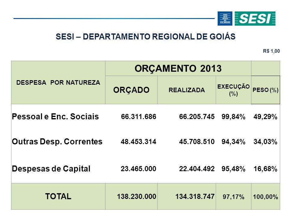 SESI – DEPARTAMENTO REGIONAL DE GOIÁS R$ 1,00 DESPESA POR FINALIDADE ORÇAMENTO 2013 ORÇADO REALIZADA EXECUÇÃ O (%) PESO (%) Gestão 4.679.9084.579.470 97,85% 3,41% Desenvolvimento Institucional 9.200.9409.199.875 99,99% 6,85% Negócio 111.762.985 108.408.827 97,00% 80,71% Apoio 12.586.16712.130.574 96,38% 9,03% TOTAL 138.230.000 134.318.747 97,17% 100,00%