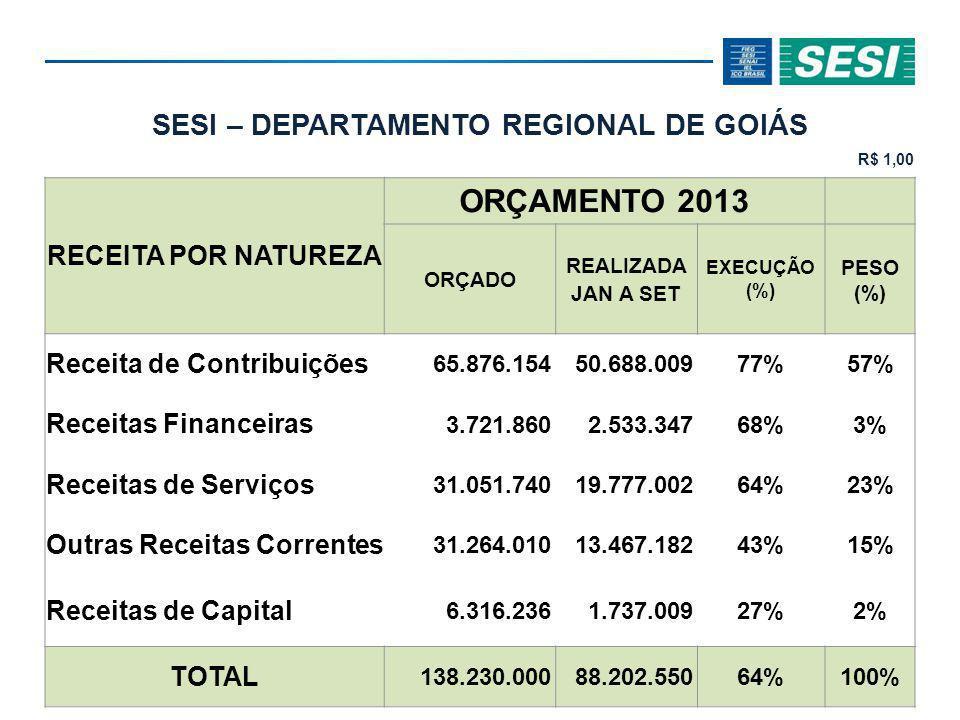 SESI – DEPARTAMENTO REGIONAL DE GOIÁS R$ 1,00 RECEITA POR NATUREZA ORÇAMENTO 2013 ORÇADO REALIZADA JAN A SET EXECUÇÃO (%) PESO (%) Receita de Contribuições 65.876.15450.688.00977%57% Receitas Financeiras 3.721.8602.533.34768%3% Receitas de Serviços 31.051.74019.777.00264%23% Outras Receitas Correntes 31.264.01013.467.18243%15% Receitas de Capital 6.316.2361.737.00927%2% TOTAL 138.230.00088.202.55064%100%