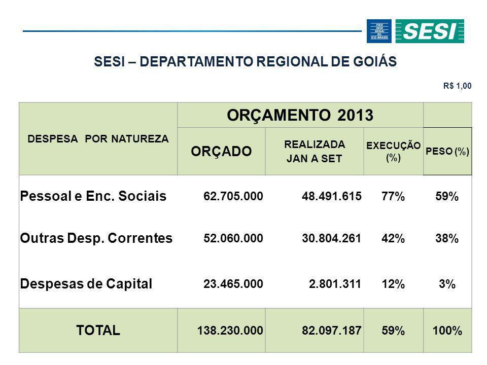SESI – DEPARTAMENTO REGIONAL DE GOIÁS R$ 1,00 DESPESA POR NATUREZA ORÇAMENTO 2013 ORÇADO REALIZADA JAN A SET EXECUÇÃO (%) PESO (%) Pessoal e Enc.