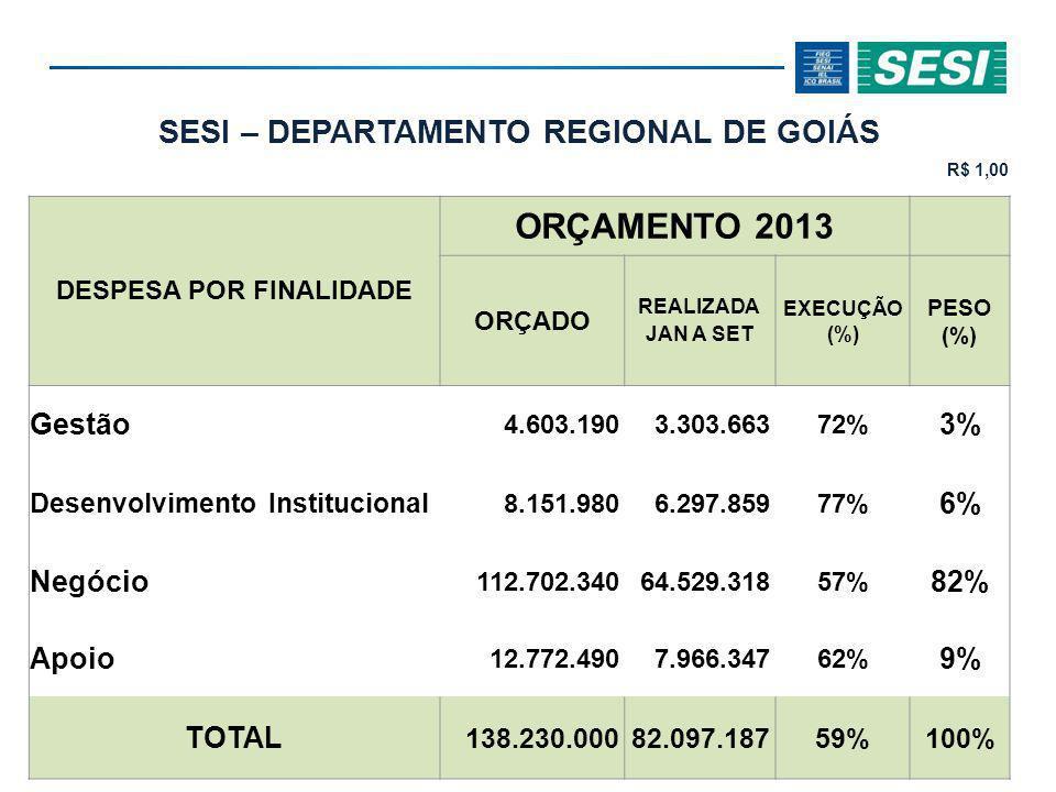 SESI – DEPARTAMENTO REGIONAL DE GOIÁS R$ 1,00 DESPESA POR FINALIDADE ORÇAMENTO 2013 ORÇADO REALIZADA JAN A SET EXECUÇÃO (%) PESO (%) Gestão 4.603.1903.303.66372% 3% Desenvolvimento Institucional 8.151.9806.297.85977% 6% Negócio 112.702.34064.529.31857% 82% Apoio 12.772.4907.966.34762% 9% TOTAL 138.230.00082.097.18759%100%