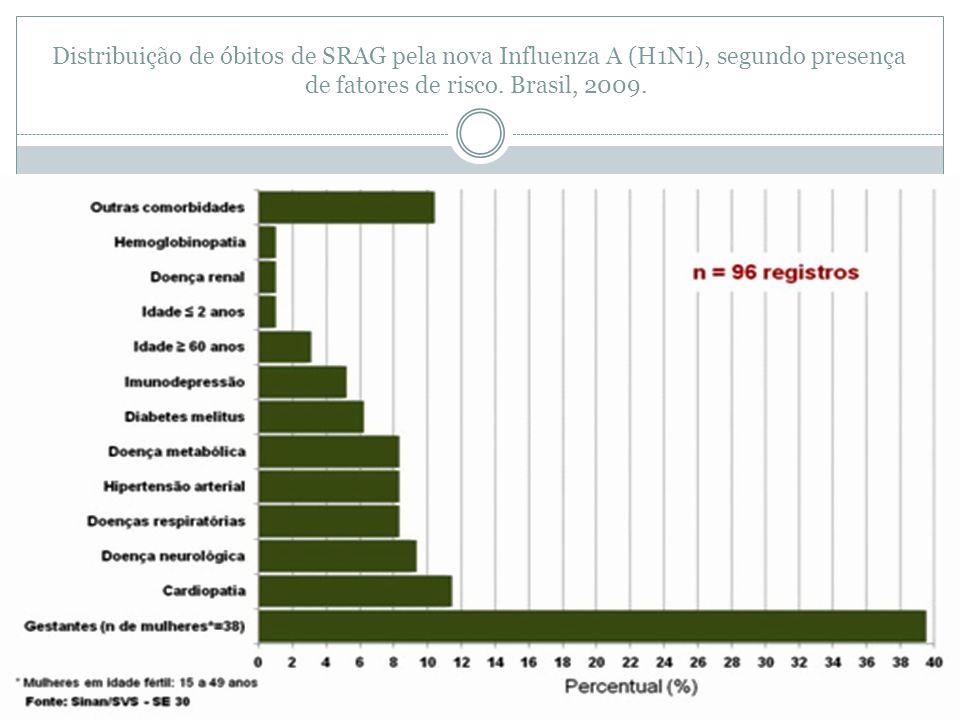Distribuição de óbitos de SRAG pela nova Influenza A (H1N1), segundo presença de fatores de risco. Brasil, 2009.