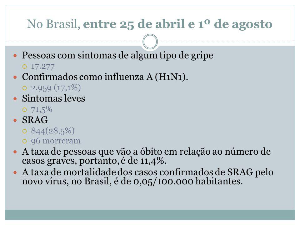 No Brasil, entre 25 de abril e 1º de agosto Pessoas com sintomas de algum tipo de gripe  17.277 Confirmados como influenza A (H1N1).  2.959 (17,1%)