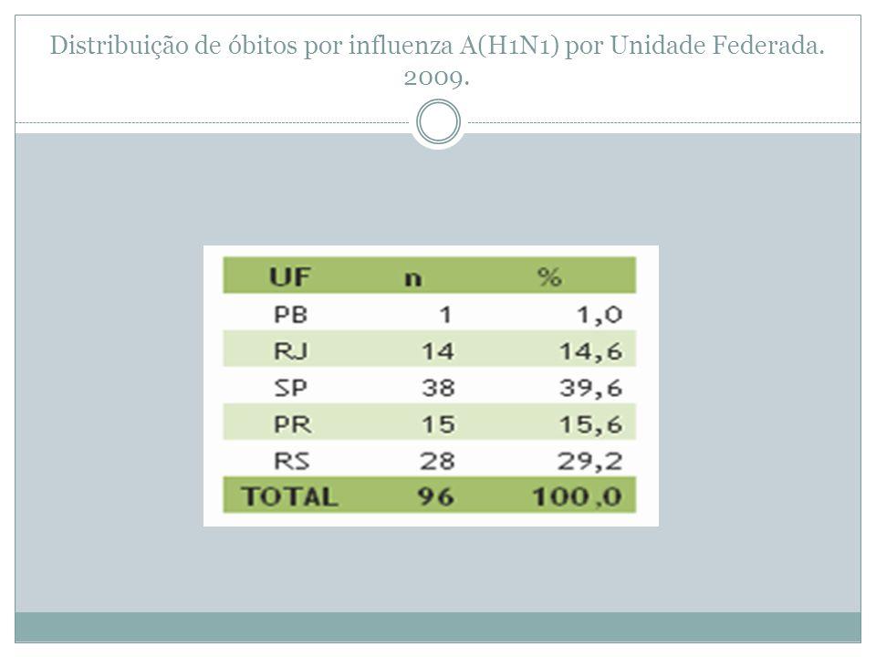 Distribuição de óbitos por influenza A(H1N1) por Unidade Federada. 2009.