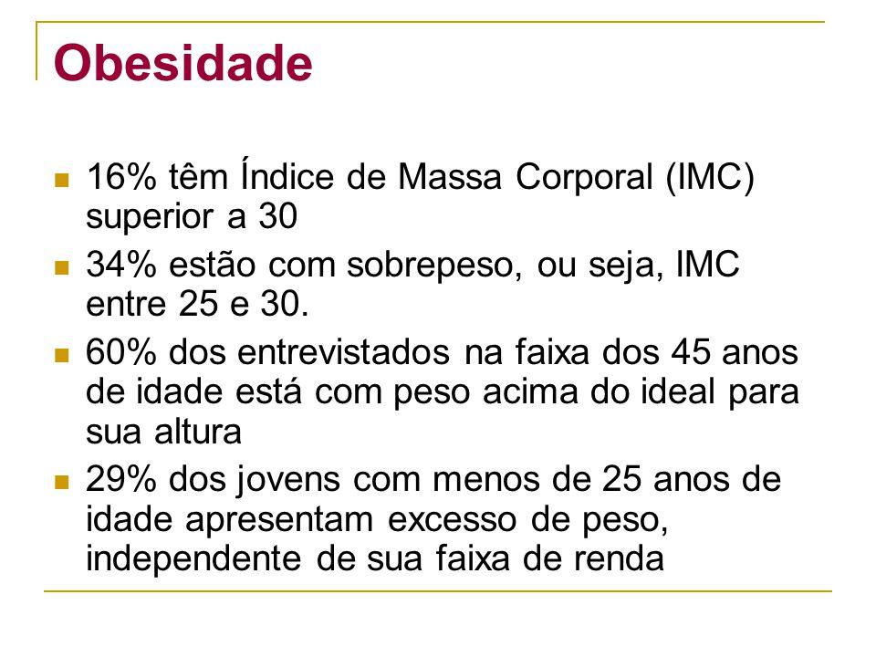 Obesidade 16% têm Índice de Massa Corporal (IMC) superior a 30 34% estão com sobrepeso, ou seja, IMC entre 25 e 30. 60% dos entrevistados na faixa dos