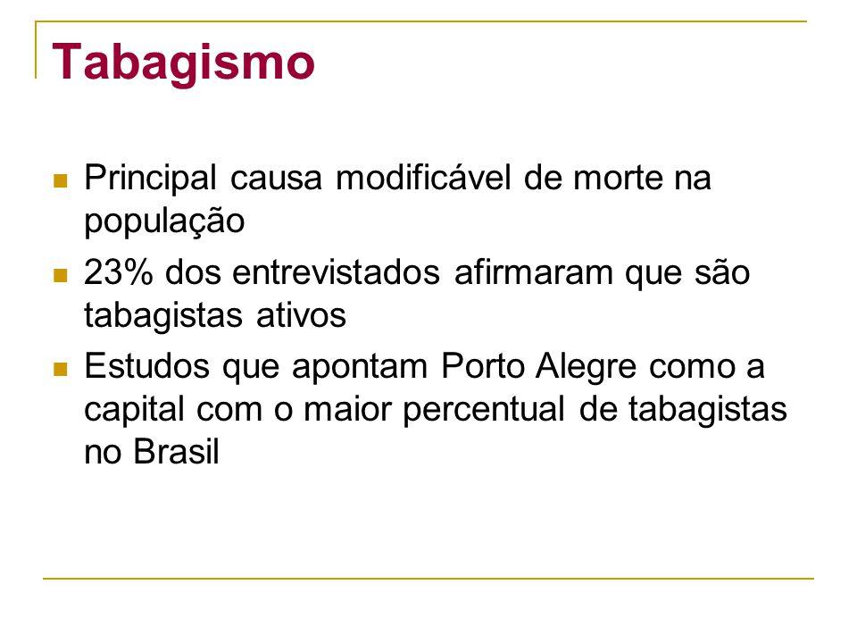 Tabagismo Principal causa modificável de morte na população 23% dos entrevistados afirmaram que são tabagistas ativos Estudos que apontam Porto Alegre