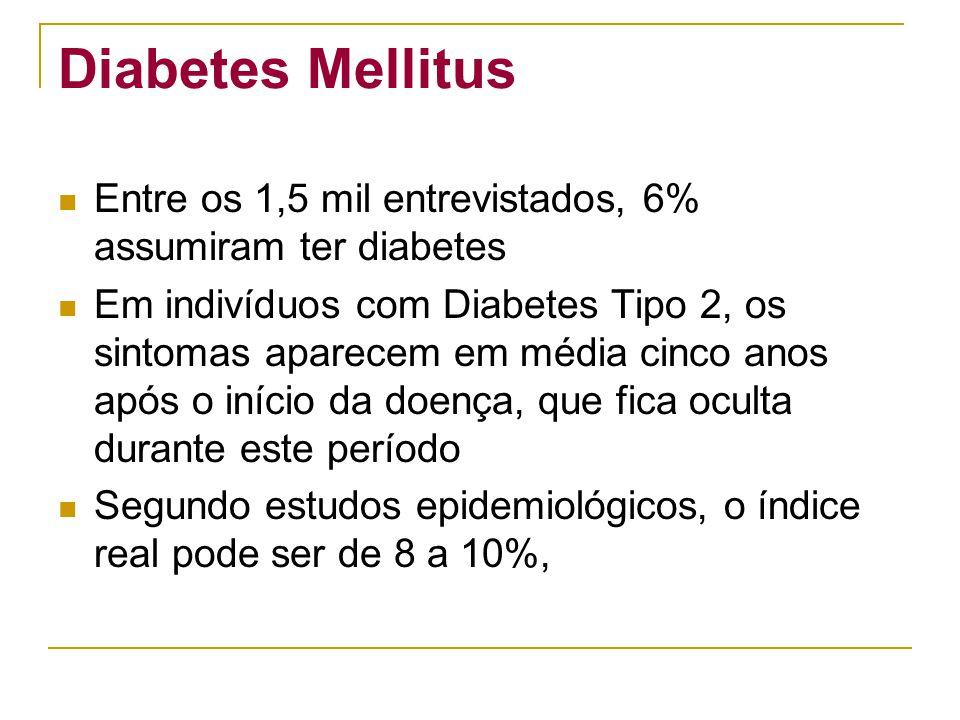 Diabetes Mellitus Entre os 1,5 mil entrevistados, 6% assumiram ter diabetes Em indivíduos com Diabetes Tipo 2, os sintomas aparecem em média cinco ano