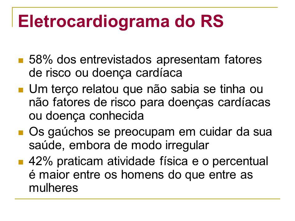 Eletrocardiograma do RS 58% dos entrevistados apresentam fatores de risco ou doença cardíaca Um terço relatou que não sabia se tinha ou não fatores de