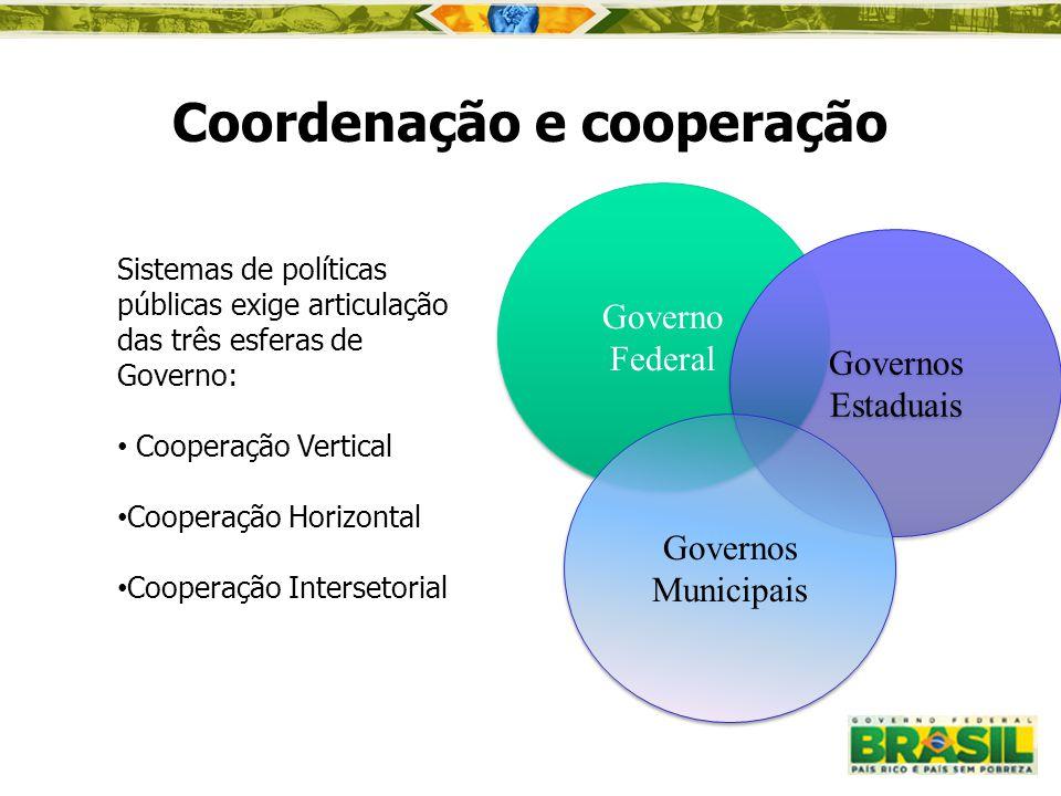Sistemas de políticas públicas exige articulação das três esferas de Governo: Cooperação Vertical Cooperação Horizontal Cooperação Intersetorial Coord
