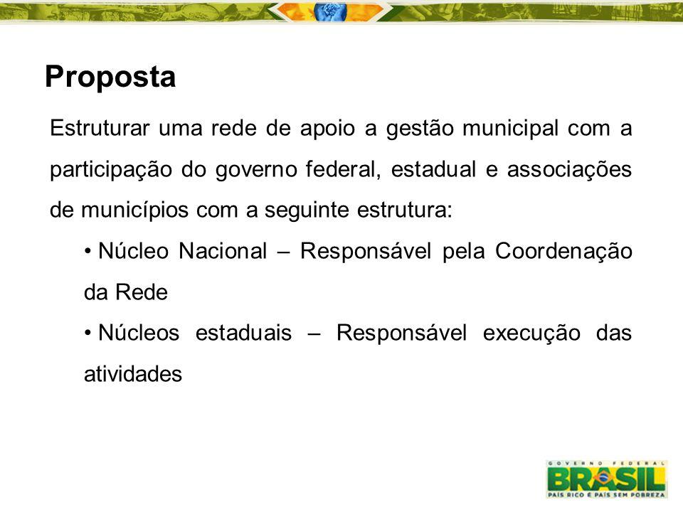 Proposta Estruturar uma rede de apoio a gestão municipal com a participação do governo federal, estadual e associações de municípios com a seguinte es