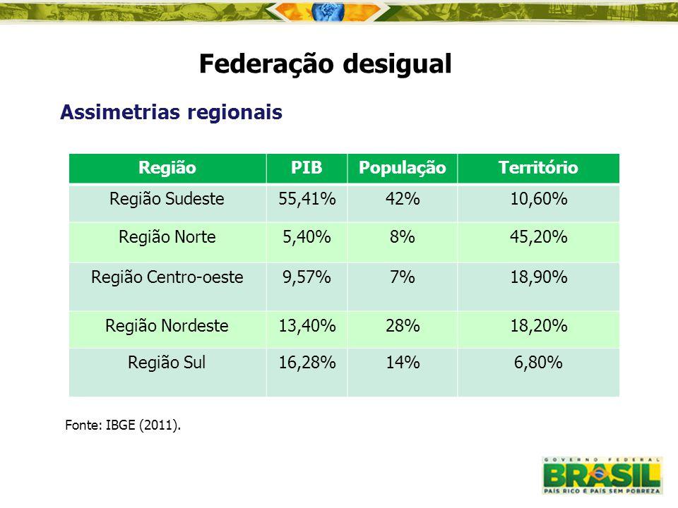 Federação desigual Assimetrias regionais Fonte: IBGE (2011). RegiãoPIBPopulaçãoTerritório Região Sudeste55,41%42%10,60% Região Norte5,40%8%45,20% Regi