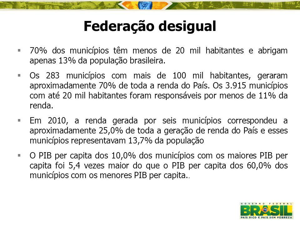  70% dos municípios têm menos de 20 mil habitantes e abrigam apenas 13% da população brasileira.  Os 283 municípios com mais de 100 mil habitantes,