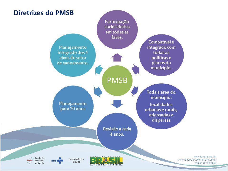 www.funasa.gov.br www.facebook.com/funasa.oficial twitter.com/funasa Diretrizes do PMSB PMSB Participação social efetiva em todas as fases. Compatível