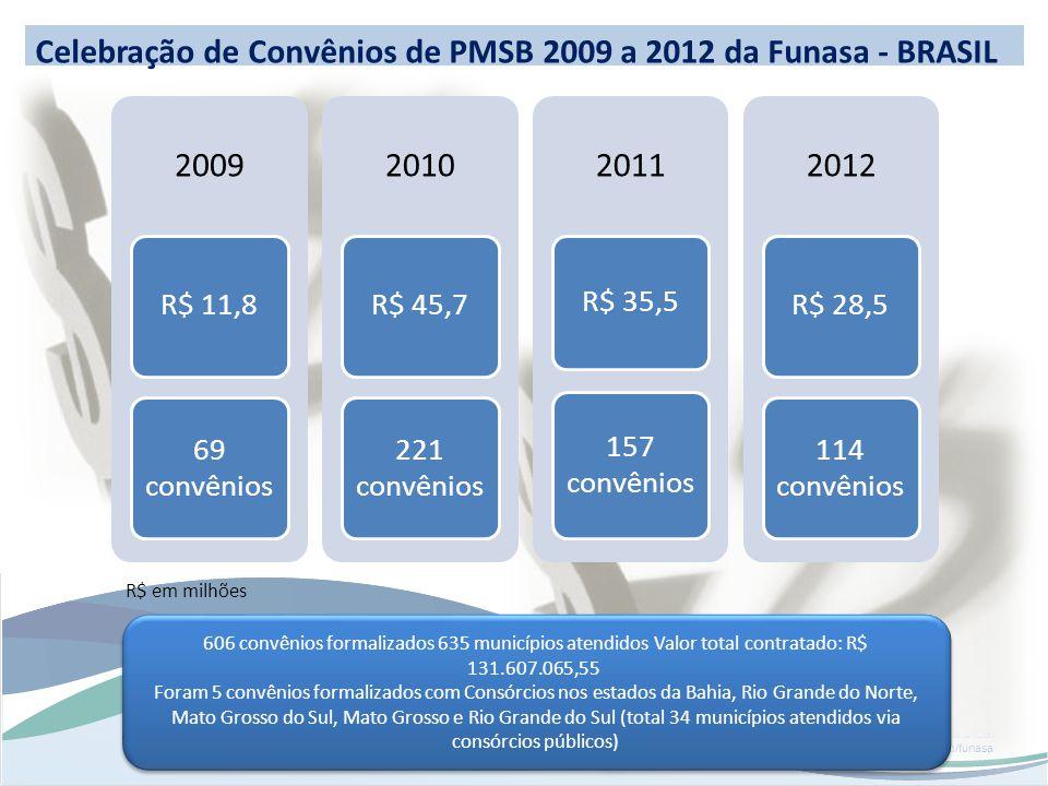 www.funasa.gov.br www.facebook.com/funasa.oficial twitter.com/funasa Celebração de Convênios de PMSB 2009 a 2012 da Funasa - BRASIL 2009 R$ 11,8 69 convênios 2010 R$ 45,7 221 convênios 2011 R$ 35,5 157 convênios 2012 R$ 28,5 114 convênios R$ em milhões 606 convênios formalizados 635 municípios atendidos Valor total contratado: R$ 131.607.065,55 Foram 5 convênios formalizados com Consórcios nos estados da Bahia, Rio Grande do Norte, Mato Grosso do Sul, Mato Grosso e Rio Grande do Sul (total 34 municípios atendidos via consórcios públicos) 606 convênios formalizados 635 municípios atendidos Valor total contratado: R$ 131.607.065,55 Foram 5 convênios formalizados com Consórcios nos estados da Bahia, Rio Grande do Norte, Mato Grosso do Sul, Mato Grosso e Rio Grande do Sul (total 34 municípios atendidos via consórcios públicos)