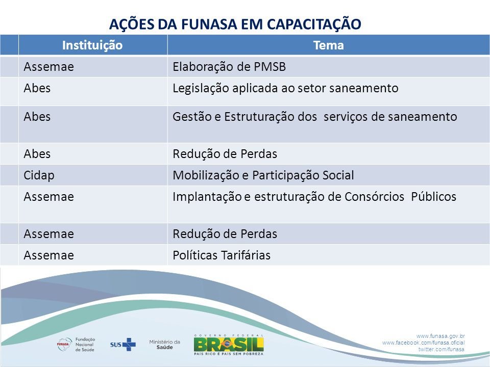 www.funasa.gov.br www.facebook.com/funasa.oficial twitter.com/funasa InstituiçãoTema AssemaeElaboração de PMSB AbesLegislação aplicada ao setor saneam