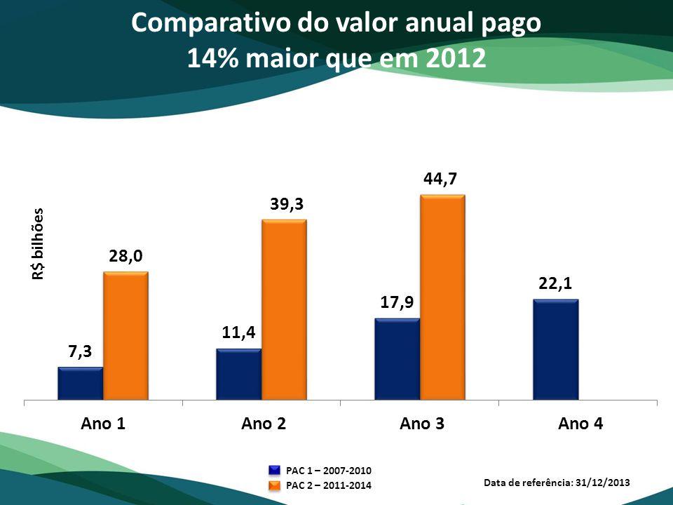 R$ bilhões Data de referência: 31/12/2013 Comparativo do valor anual pago 14% maior que em 2012 PAC 1 – 2007-2010 PAC 2 – 2011-2014