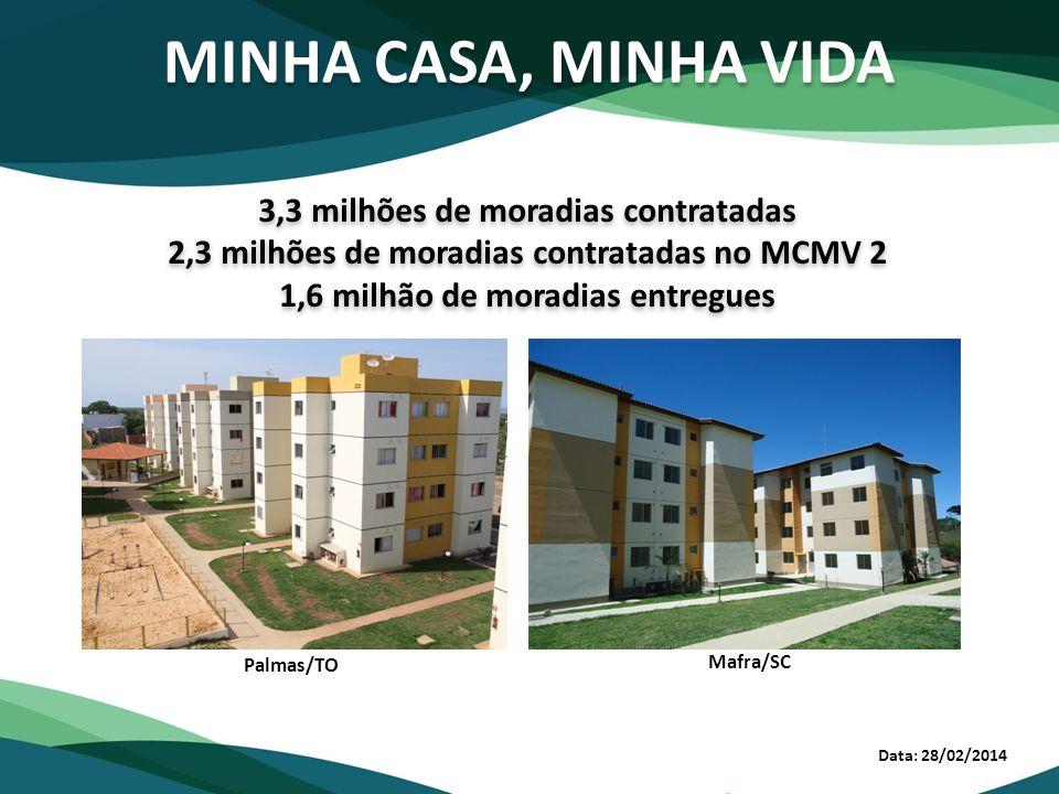 MINHA CASA, MINHA VIDA Data: 28/02/2014 3,3 milhões de moradias contratadas 2,3 milhões de moradias contratadas no MCMV 2 1,6 milhão de moradias entre