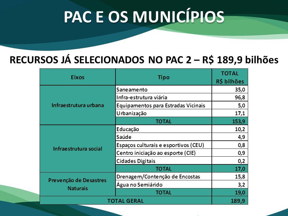 PAC E OS MUNICÍPIOS RECURSOS JÁ SELECIONADOS NO PAC 2 – R$ 189,9 bilhões