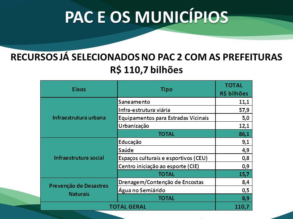 PAC E OS MUNICÍPIOS RECURSOS JÁ SELECIONADOS NO PAC 2 COM AS PREFEITURAS R$ 110,7 bilhões