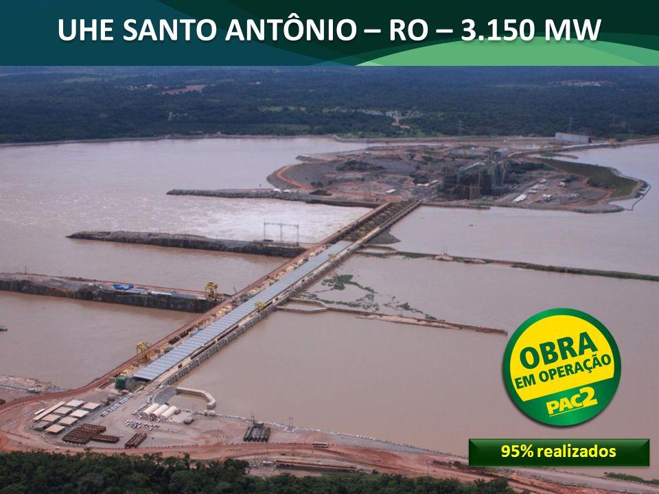95% realizados UHE SANTO ANTÔNIO – RO – 3.150 MW