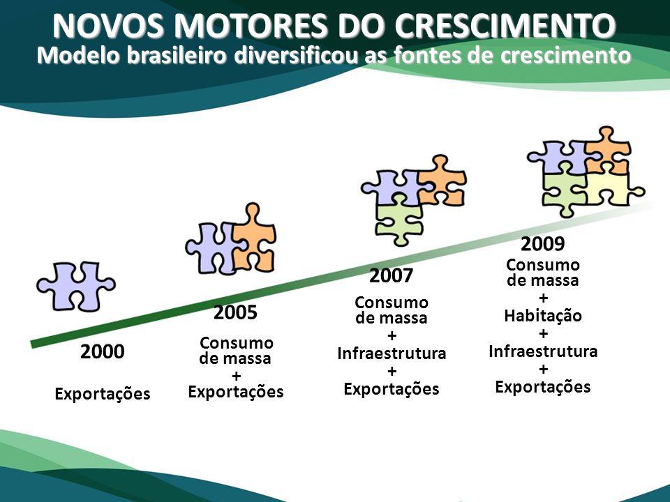 NOVOS MOTORES DO CRESCIMENTO Modelo brasileiro diversificou as fontes de crescimento Consumo de massa + Habitação + Infraestrutura + Exportações Consu
