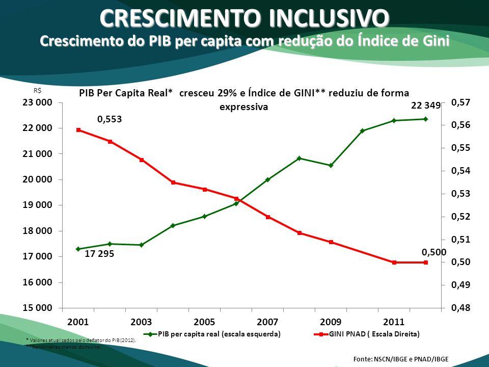 CRESCIMENTO INCLUSIVO Crescimento do PIB per capita com redução do Índice de Gini Fonte: NSCN/IBGE e PNAD/IBGE PIB Per Capita Real* cresceu 29% e Índi