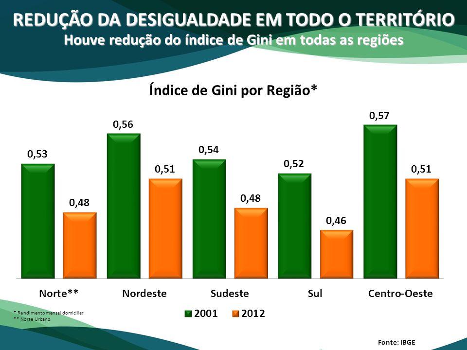 REDUÇÃO DA DESIGUALDADE EM TODO O TERRITÓRIO Houve redução do índice de Gini em todas as regiões Fonte: IBGE Índice de Gini por Região*