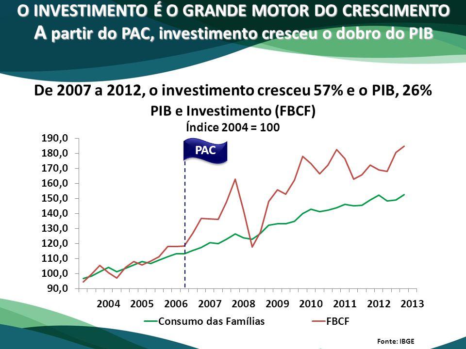 O INVESTIMENTO É O GRANDE MOTOR DO CRESCIMENTO A partir do PAC, investimento cresceu o dobro do PIB Fonte: IBGE De 2007 a 2012, o investimento cresceu