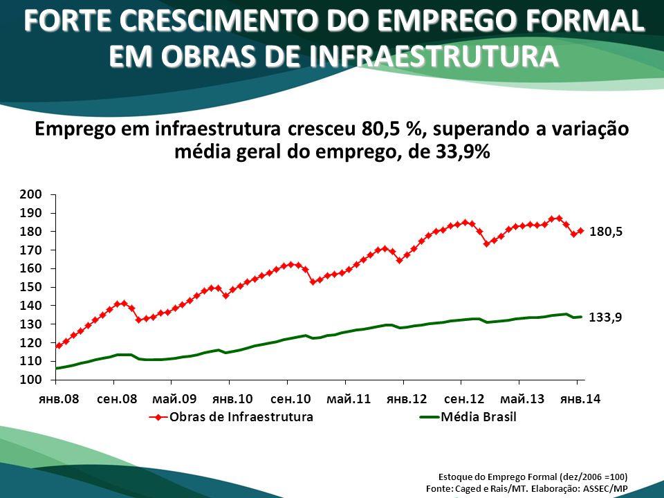 FORTE CRESCIMENTO DO EMPREGO FORMAL EM OBRAS DE INFRAESTRUTURA Emprego em infraestrutura cresceu 80,5 %, superando a variação média geral do emprego,
