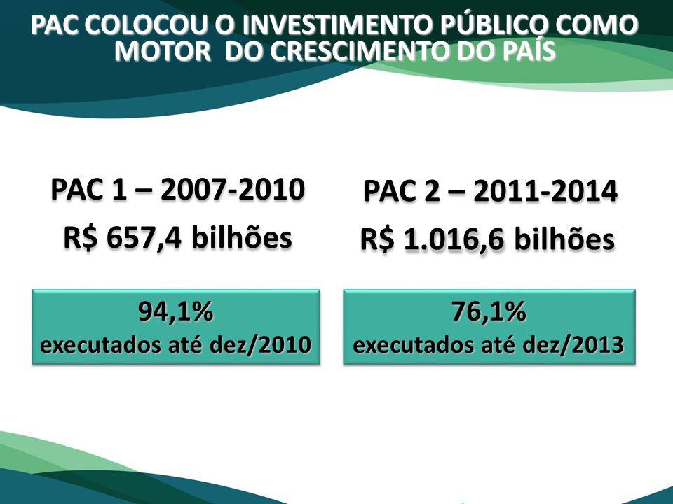 PAC COLOCOU O INVESTIMENTO PÚBLICO COMO MOTOR DO CRESCIMENTO DO PAÍS 94,1% executados até dez/2010 94,1% 76,1% executados até dez/2013 76,1% PAC 1 – 2