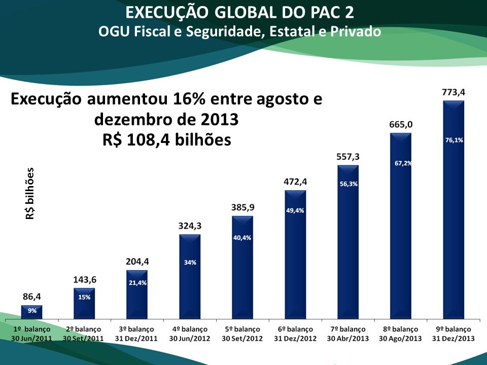 R$ bilhões EXECUÇÃO GLOBAL DO PAC 2 OGU Fiscal e Seguridade, Estatal e Privado Execução aumentou 16% entre agosto e dezembro de 2013 R$ 108,4 bilhões