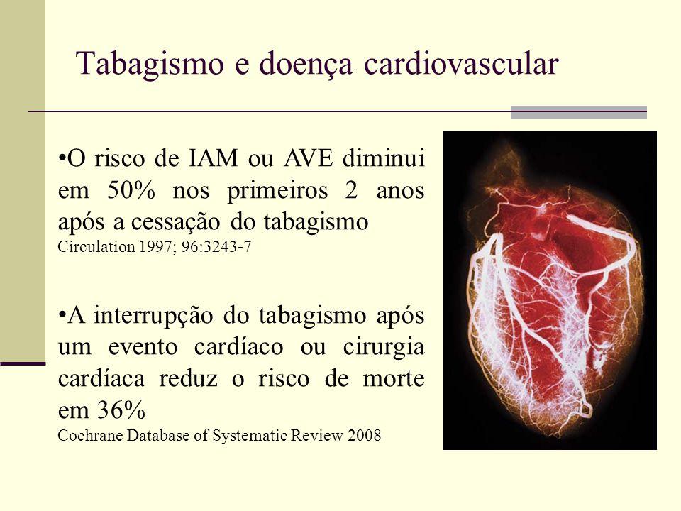 Tabagismo e doença cardiovascular O risco de IAM ou AVE diminui em 50% nos primeiros 2 anos após a cessação do tabagismo Circulation 1997; 96:3243-7 A interrupção do tabagismo após um evento cardíaco ou cirurgia cardíaca reduz o risco de morte em 36% Cochrane Database of Systematic Review 2008