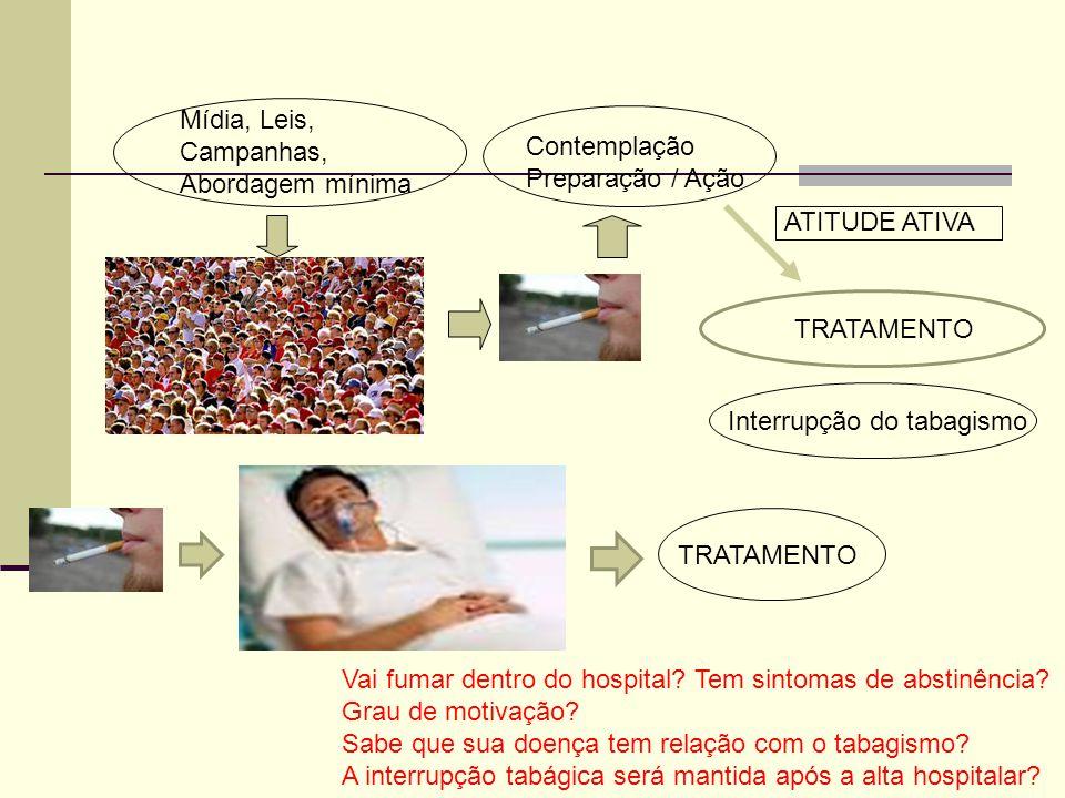 TRATAMENTO Mídia, Leis, Campanhas, Abordagem mínima Contemplação Preparação / Ação Vai fumar dentro do hospital.