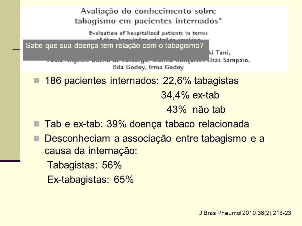 J Bras Pneumol 2010;36(2):218-23 186 pacientes internados: 22,6% tabagistas 34,4% ex-tab 43% não tab Tab e ex-tab: 39% doença tabaco relacionada Desco