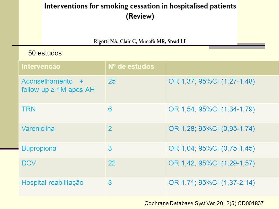 Cochrane Database Syst Ver. 2012(5):CD001837 50 estudos IntervençãoNº de estudos Aconselhamento + follow up ≥ 1M após AH 25OR 1,37; 95%CI (1,27-1,48)
