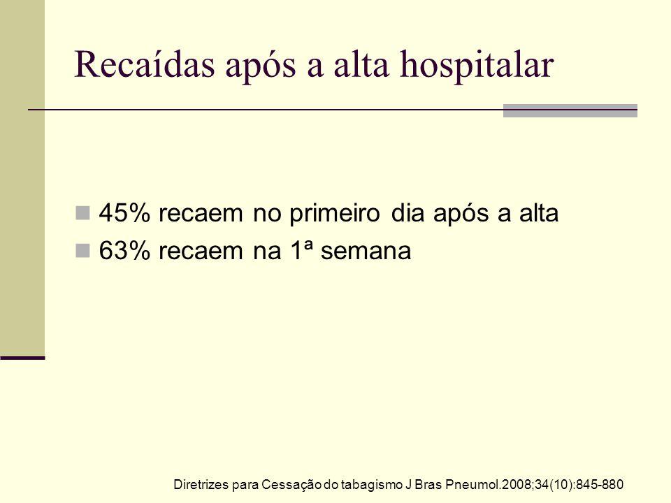 Recaídas após a alta hospitalar 45% recaem no primeiro dia após a alta 63% recaem na 1ª semana Diretrizes para Cessação do tabagismo J Bras Pneumol.2008;34(10):845-880