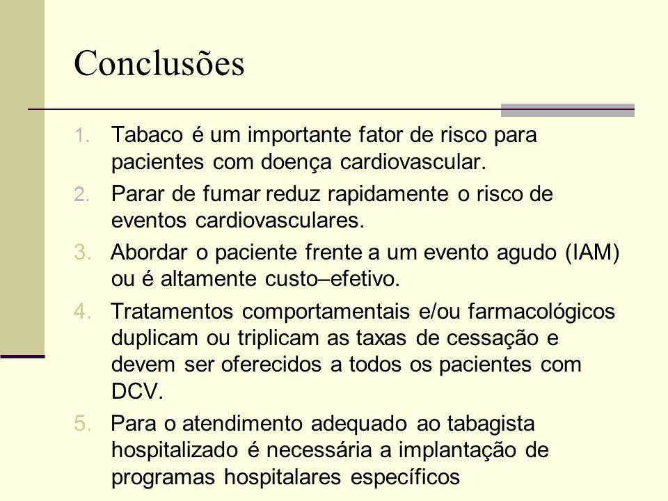 Conclusões 1. Tabaco é um importante fator de risco para pacientes com doença cardiovascular. 2. Parar de fumar reduz rapidamente o risco de eventos c