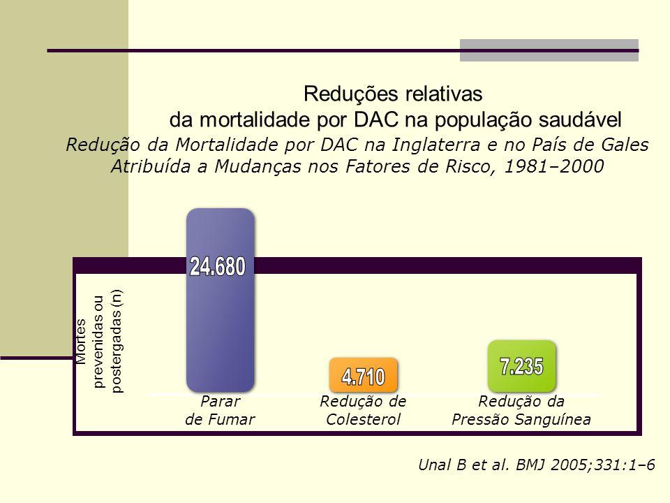 BMJ 2004;329(7459):200-5 4729 homens / 18 cidades Follow up: 20anos