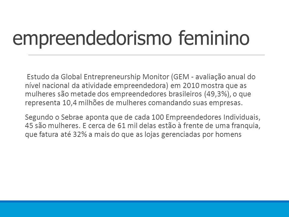 empreendedorismo feminino Estudo da Global Entrepreneurship Monitor (GEM - avaliação anual do nível nacional da atividade empreendedora) em 2010 mostra que as mulheres são metade dos empreendedores brasileiros (49,3%), o que representa 10,4 milhões de mulheres comandando suas empresas.