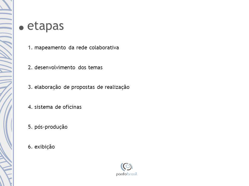 etapas 1.mapeamento da rede colaborativa 2. desenvolvimento dos temas 3.