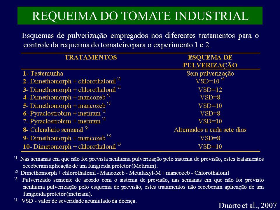 REQUEIMA DO TOMATE INDUSTRIAL Esquemas de pulverização empregados nos diferentes tratamentos para o controle da requeima do tomateiro para o experimento 1 e 2.