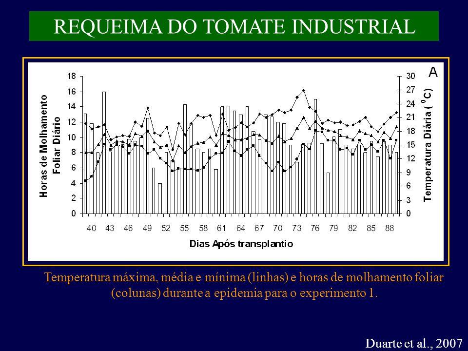 Duarte et al., 2007 REQUEIMA DO TOMATE INDUSTRIAL Temperatura máxima, média e mínima (linhas) e horas de molhamento foliar (colunas) durante a epidemia para o experimento 1.