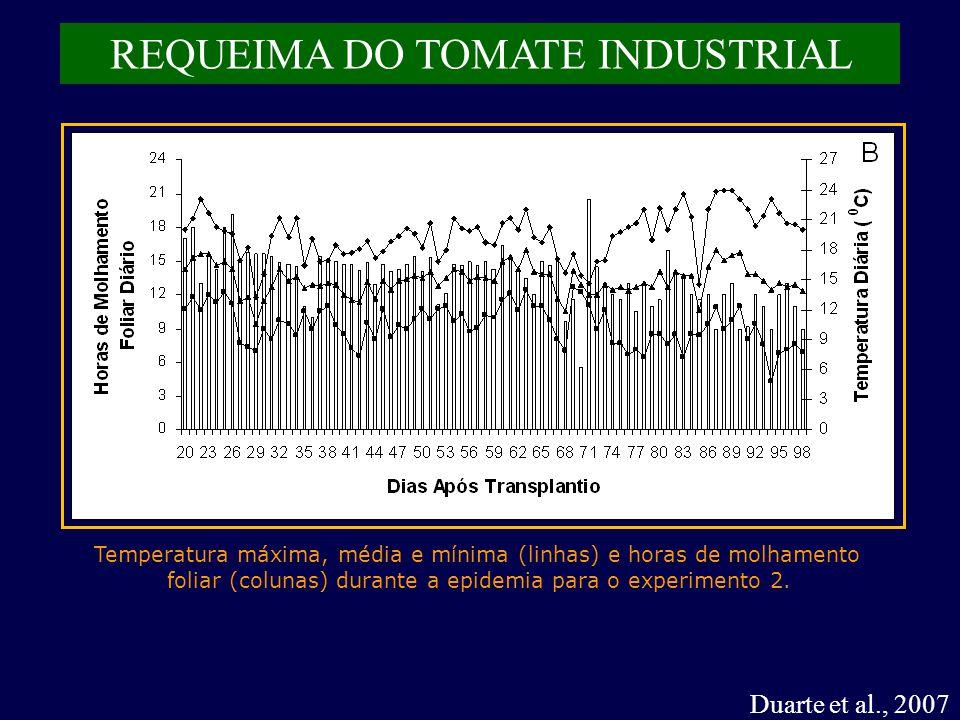 Duarte et al., 2007 REQUEIMA DO TOMATE INDUSTRIAL Temperatura máxima, média e mínima (linhas) e horas de molhamento foliar (colunas) durante a epidemia para o experimento 2.