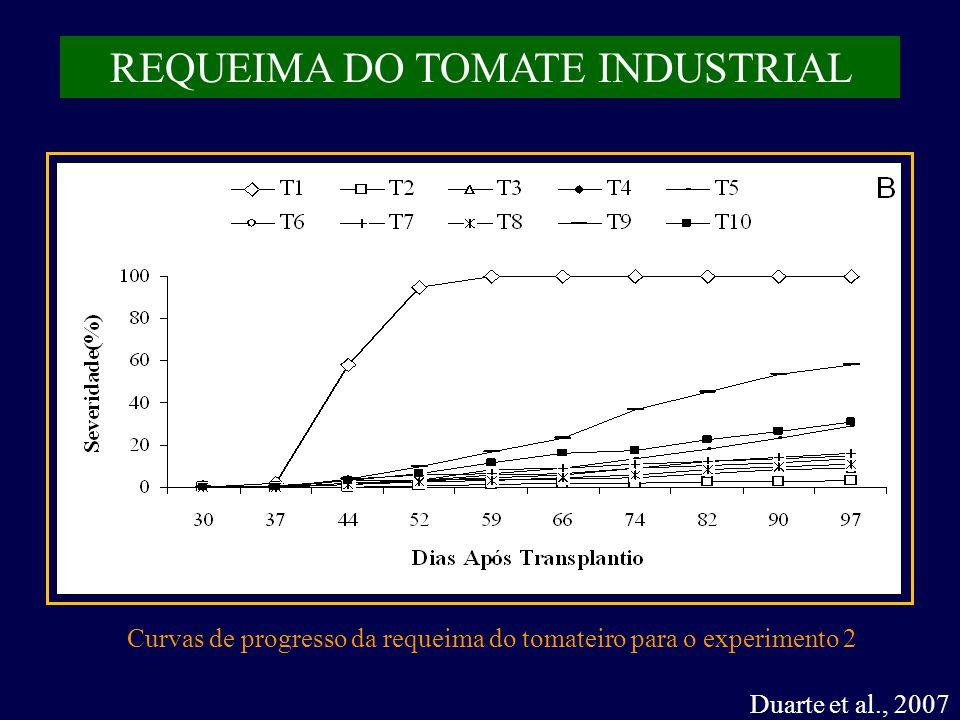 Duarte et al., 2007 REQUEIMA DO TOMATE INDUSTRIAL Curvas de progresso da requeima do tomateiro para o experimento 2