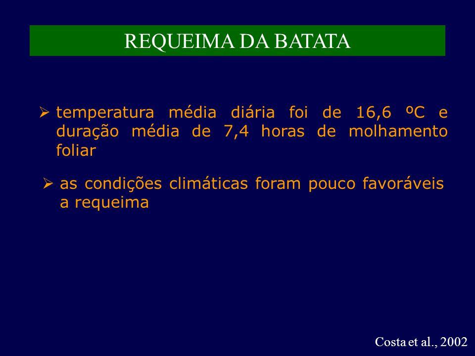 Costa et al., 2002 REQUEIMA DA BATATA  temperatura média diária foi de 16,6 ºC e duração média de 7,4 horas de molhamento foliar  as condições climáticas foram pouco favoráveis a requeima