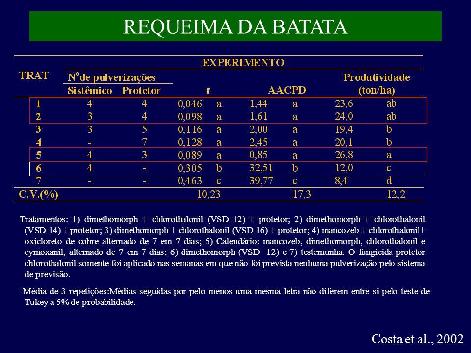 Costa et al., 2002 REQUEIMA DA BATATA Média de 3 repetições:Médias seguidas por pelo menos uma mesma letra não diferem entre si pelo teste de Tukey a 5% de probabilidade.