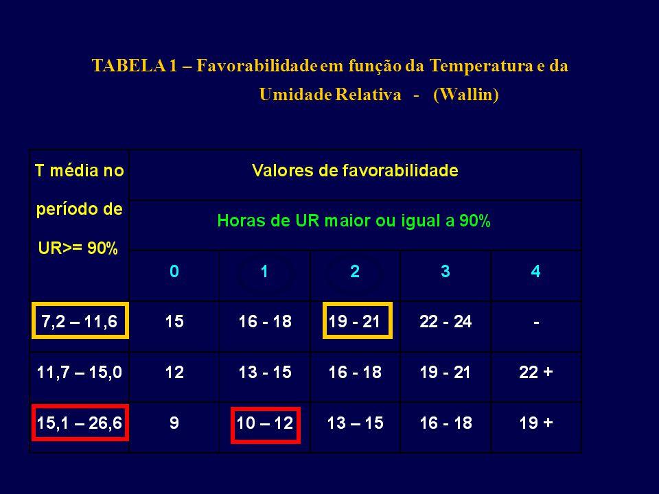 TABELA 1 – Favorabilidade em função da Temperatura e da Umidade Relativa - (Wallin)